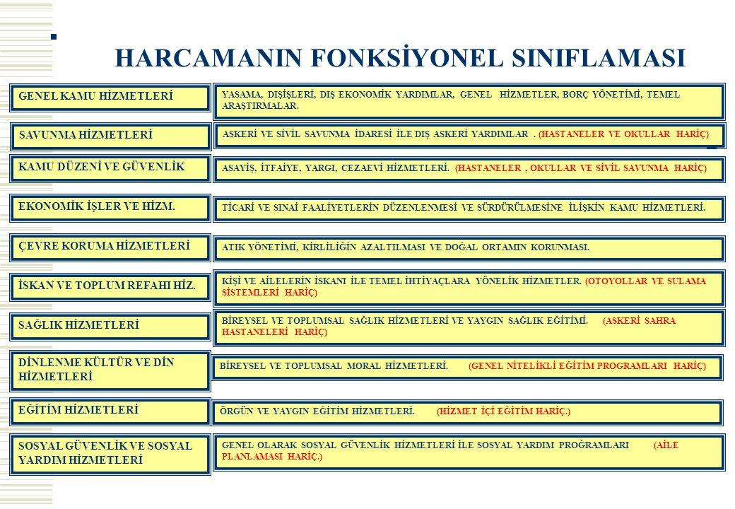 HARCAMANIN FONKSİYONEL SINIFLAMASI