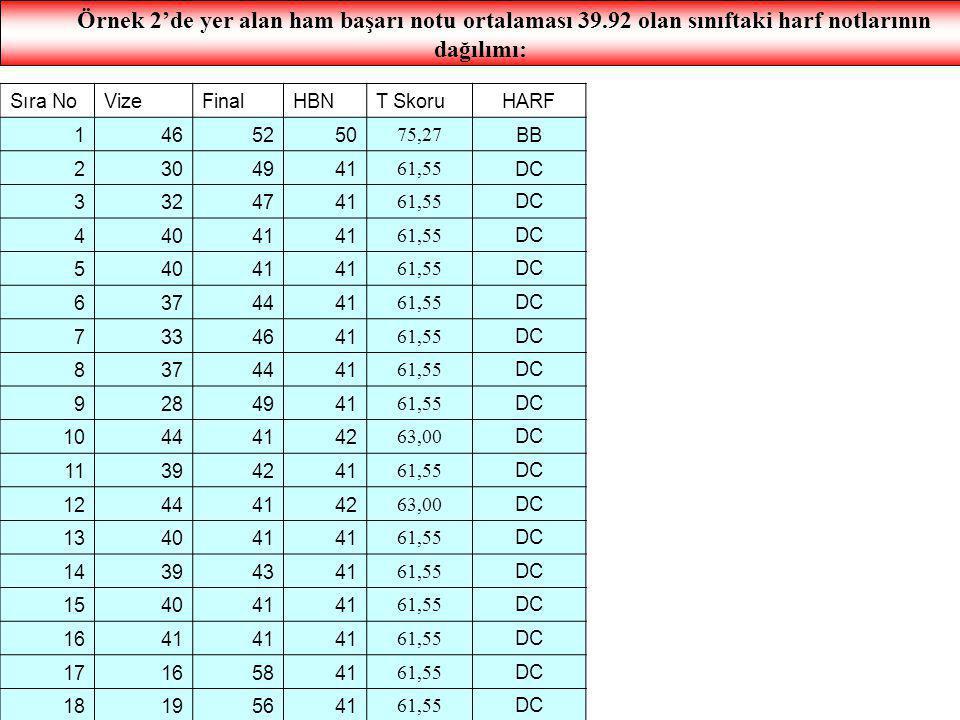 Örnek 2'de yer alan ham başarı notu ortalaması 39