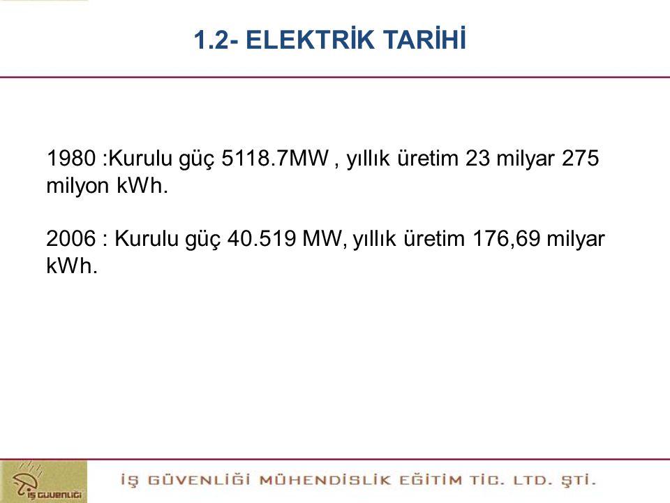 1.2- ELEKTRİK TARİHİ 1980 :Kurulu güç 5118.7MW , yıllık üretim 23 milyar 275 milyon kWh.