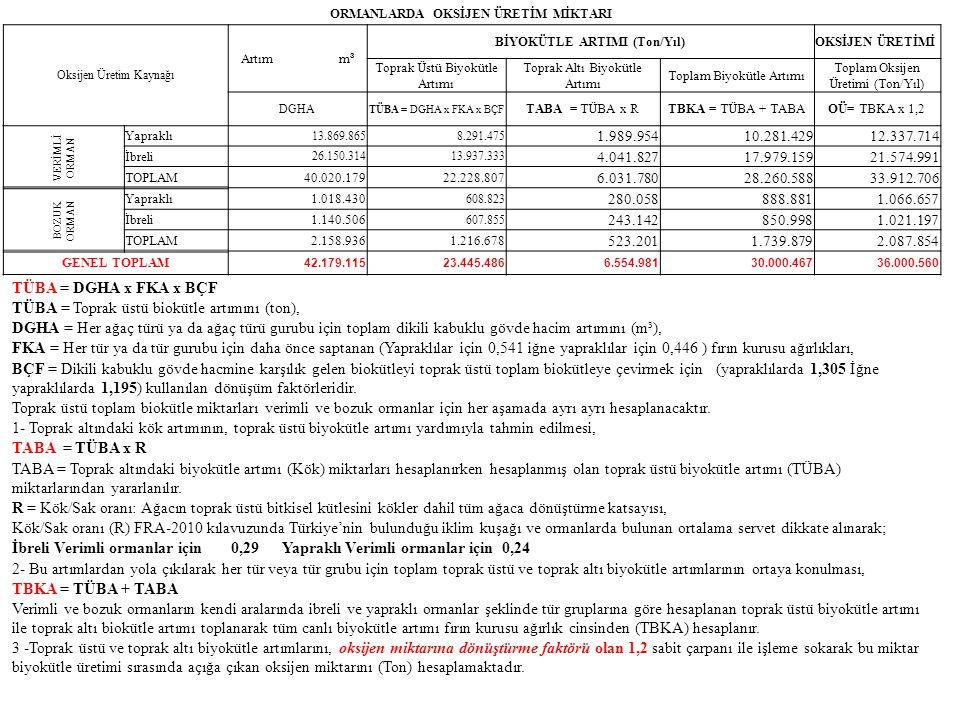 ORMANLARDA OKSİJEN ÜRETİM MİKTARI BİYOKÜTLE ARTIMI (Ton/Yıl)