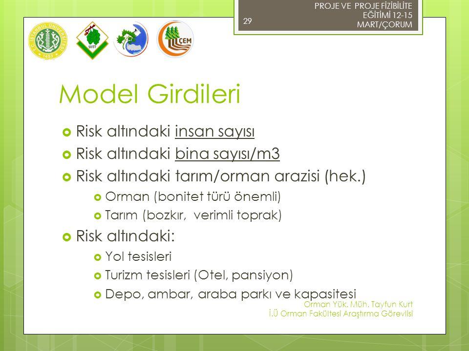 Model Girdileri Risk altındaki insan sayısı