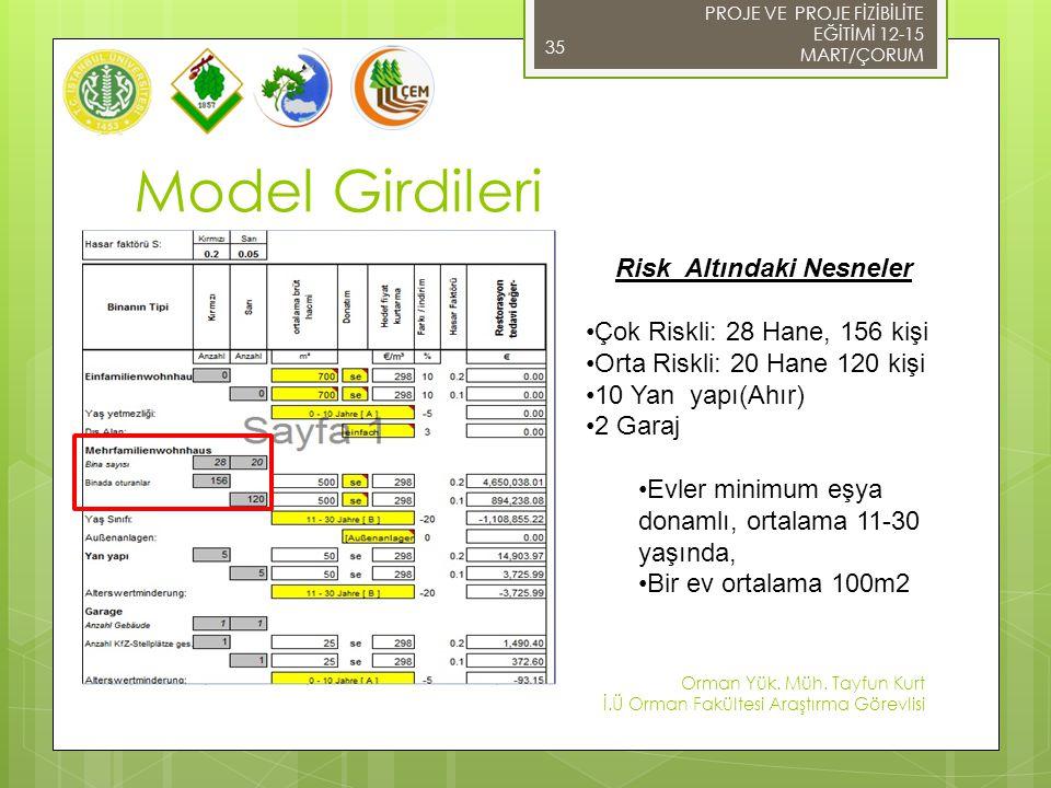Model Girdileri € 1,668,284.97 Risk Altındaki Nesneler