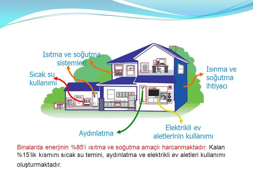 Elektrikli ev aletlerinin kullanımı Isıtma ve soğutma sistemleri