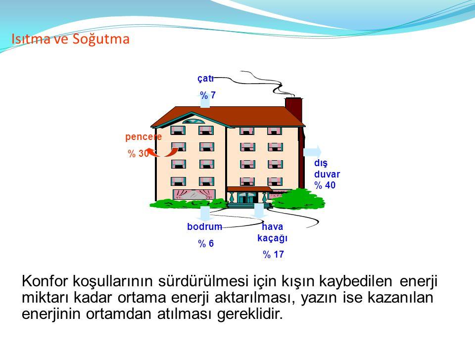 Isıtma ve Soğutma pencere. % 30. dış duvar % 40. çatı. % 7. bodrum. % 6. hava kaçağı. % 17.