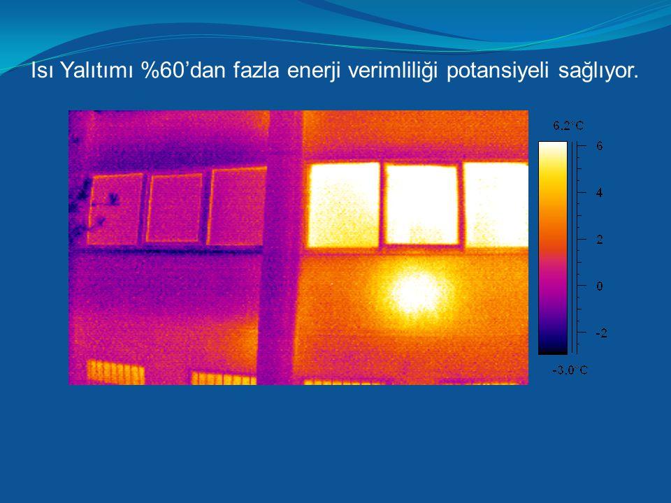 Isı Yalıtımı %60'dan fazla enerji verimliliği potansiyeli sağlıyor.