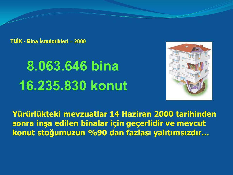 TÜİK - Bina İstatistikleri – 2000