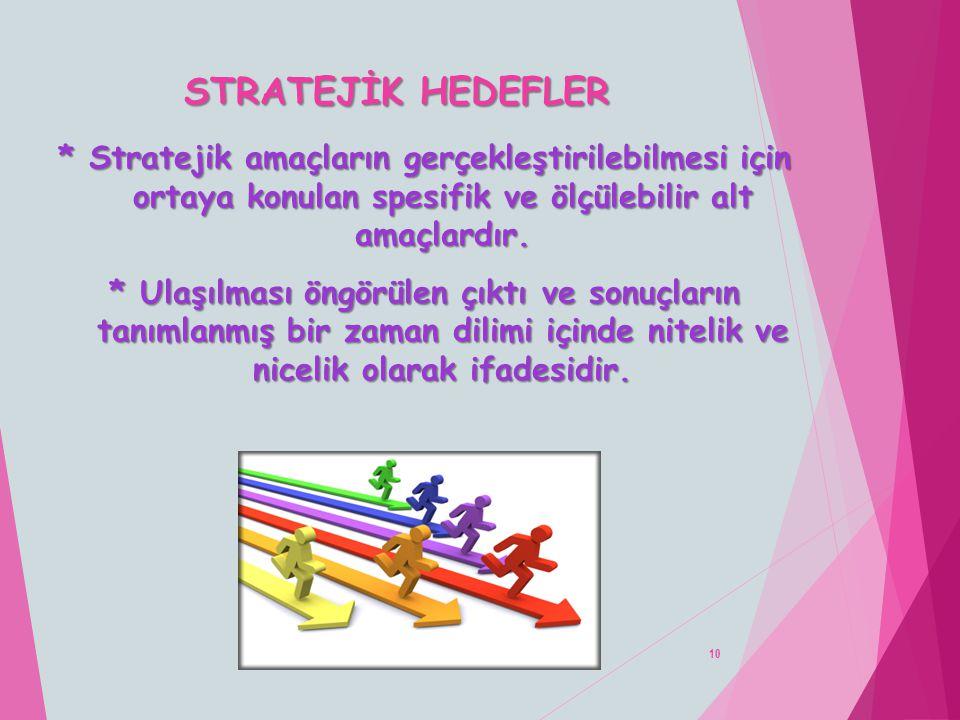 STRATEJİK HEDEFLER * Stratejik amaçların gerçekleştirilebilmesi için ortaya konulan spesifik ve ölçülebilir alt amaçlardır.