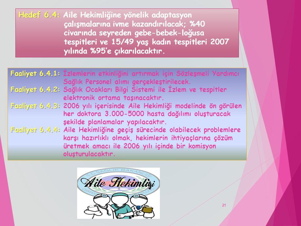 Hedef 6.4: Aile Hekimliğine yönelik adaptasyon