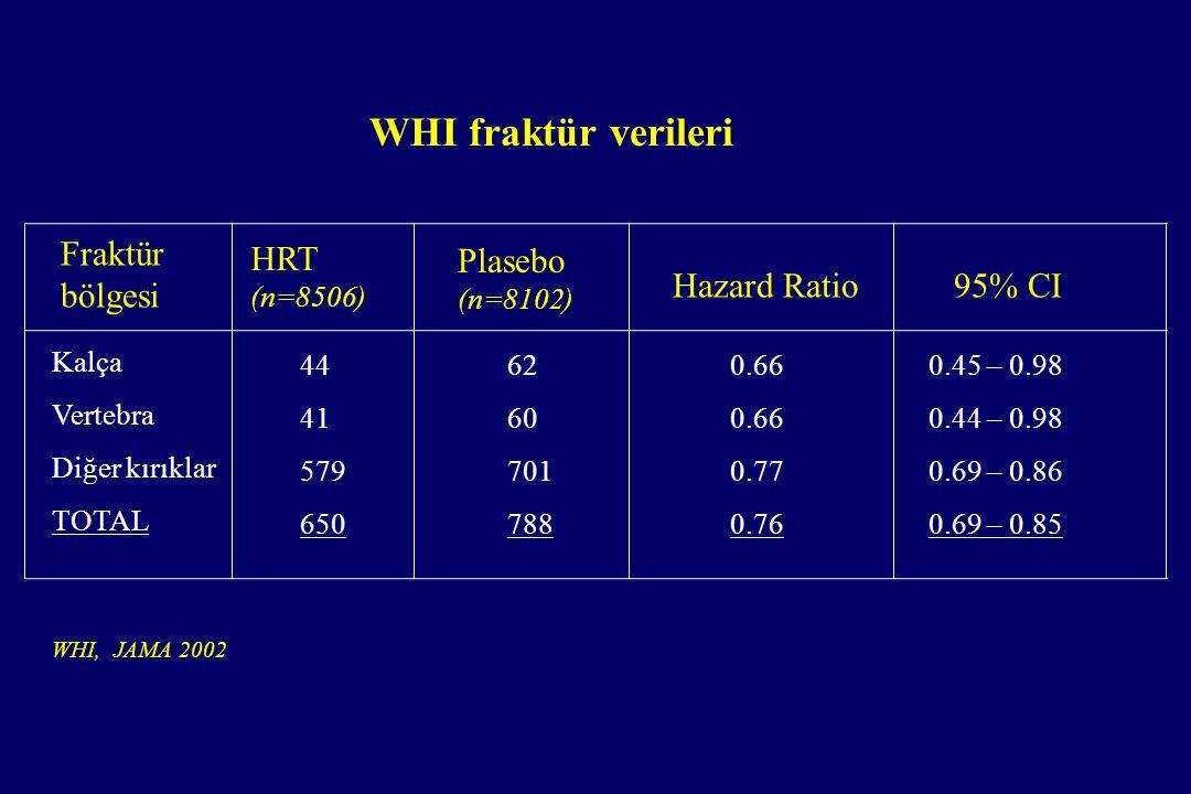 WHI fraktür verileri Fraktür bölgesi HRT Plasebo Hazard Ratio 95% CI