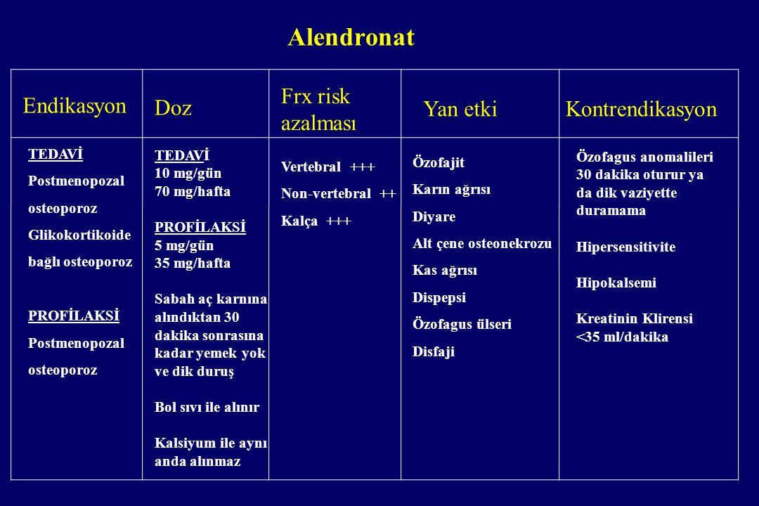 Alendronat Endikasyon Frx risk azalması Doz Yan etki Kontrendikasyon
