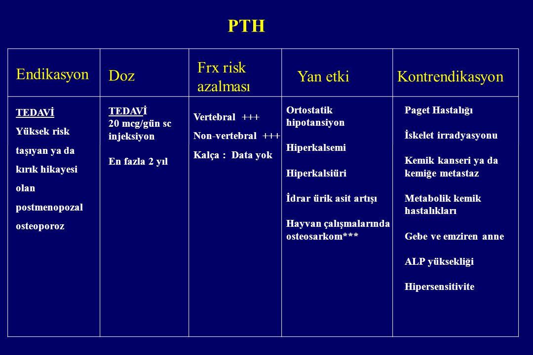 PTH Endikasyon Frx risk azalması Doz Yan etki Kontrendikasyon TEDAVİ