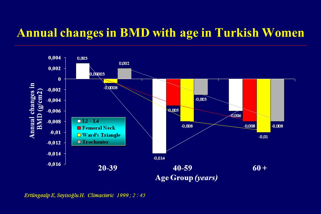 Annual changes in BMD with age in Turkish Women