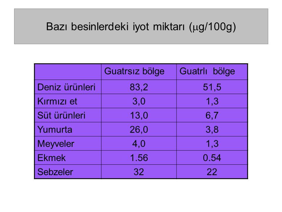 Bazı besinlerdeki iyot miktarı (g/100g)