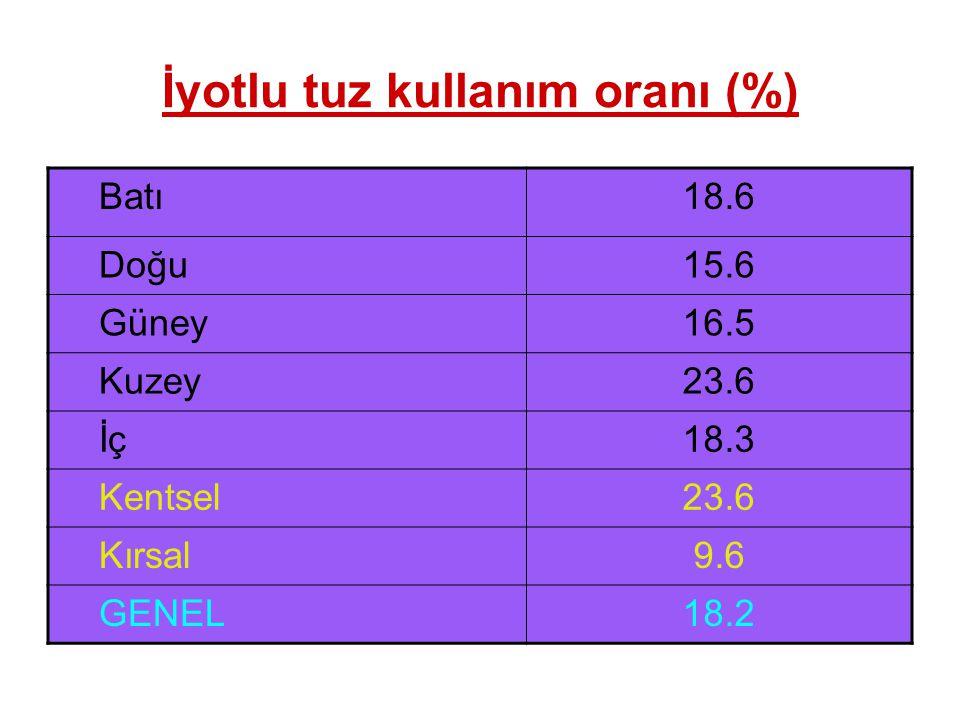 İyotlu tuz kullanım oranı (%)
