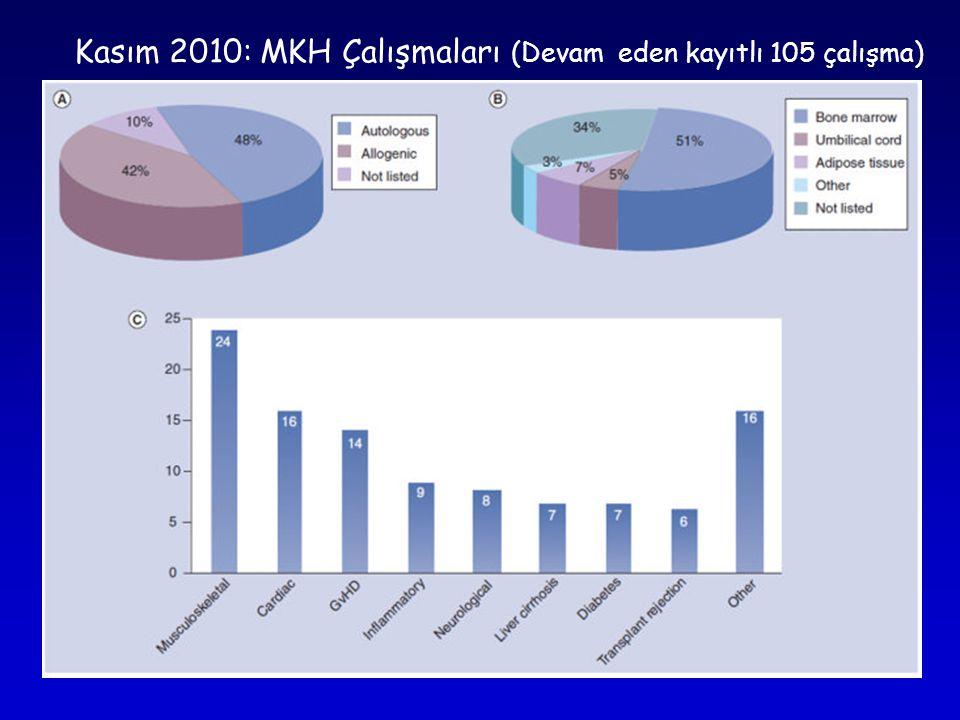 Kasım 2010: MKH Çalışmaları (Devam eden kayıtlı 105 çalışma)