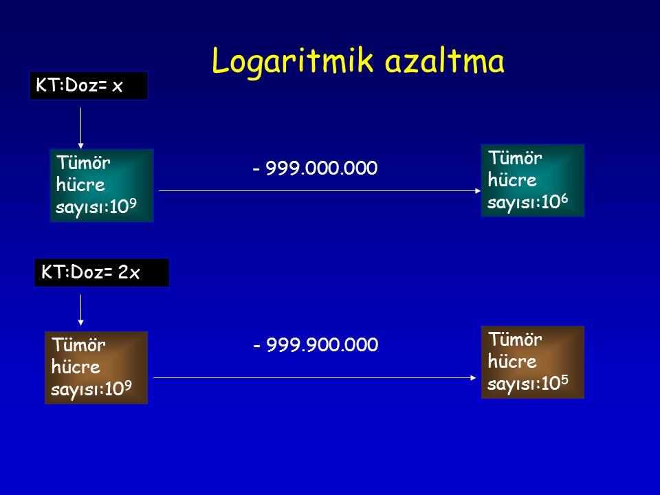 Logaritmik azaltma KT:Doz= x Tümör hücre sayısı:106