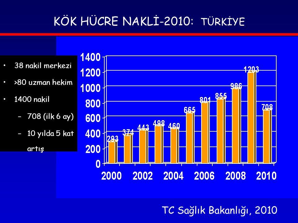 KÖK HÜCRE NAKLİ-2010: TÜRKİYE