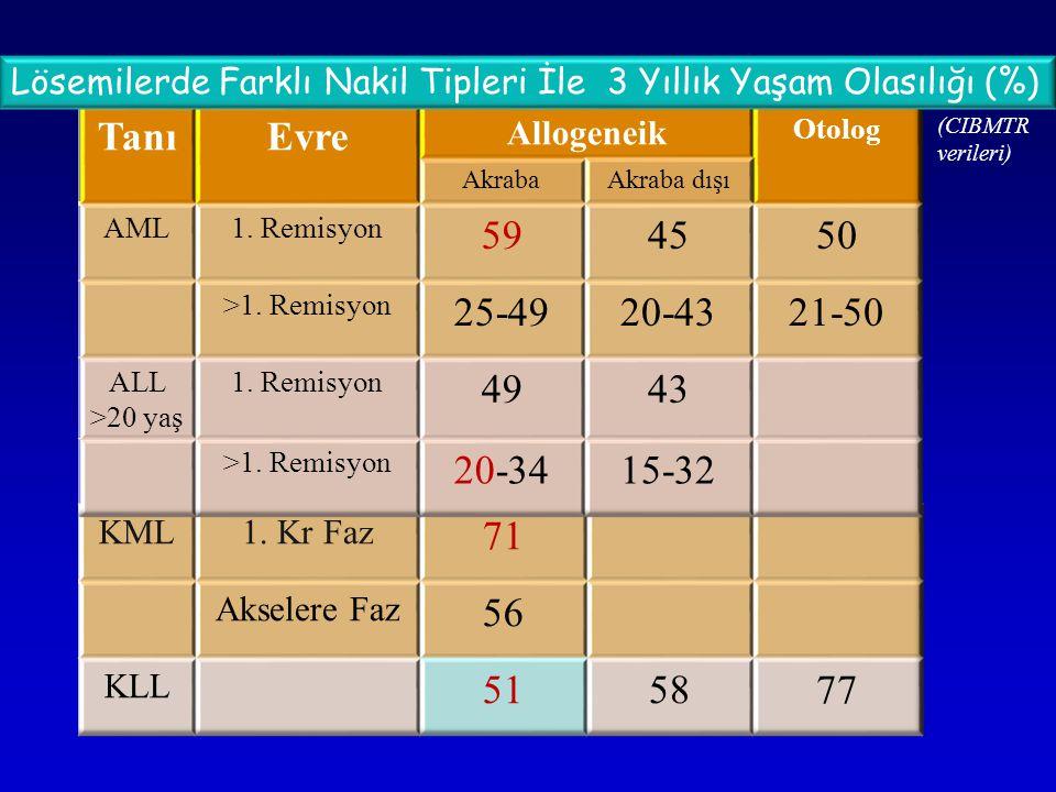 Lösemilerde Farklı Nakil Tipleri İle 3 Yıllık Yaşam Olasılığı (%)