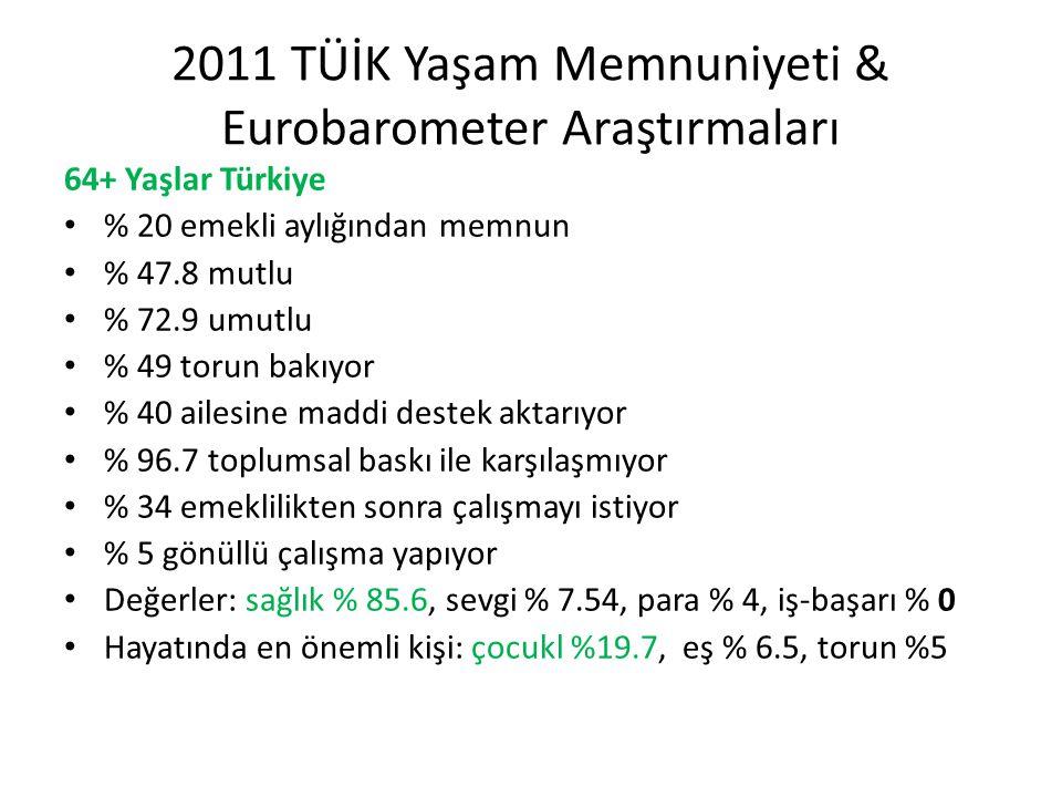 2011 TÜİK Yaşam Memnuniyeti & Eurobarometer Araştırmaları