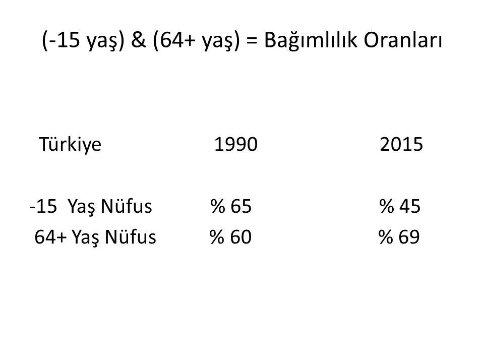 (-15 yaş) & (64+ yaş) = Bağımlılık Oranları