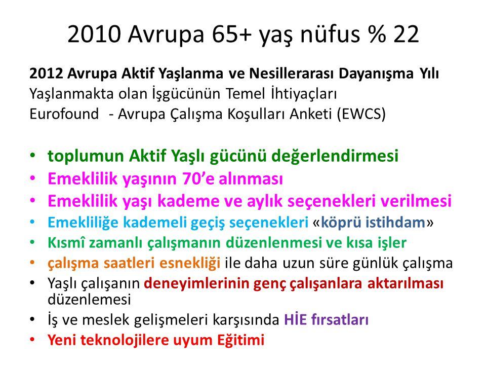 2010 Avrupa 65+ yaş nüfus % 22 2012 Avrupa Aktif Yaşlanma ve Nesillerarası Dayanışma Yılı. Yaşlanmakta olan İşgücünün Temel İhtiyaçları.