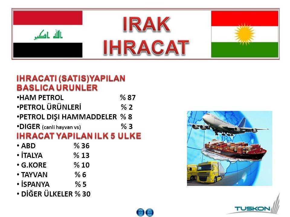 IRAK IHRACAT IHRACATI (SATIS)YAPILAN BASLICA URUNLER HAM PETROL % 87