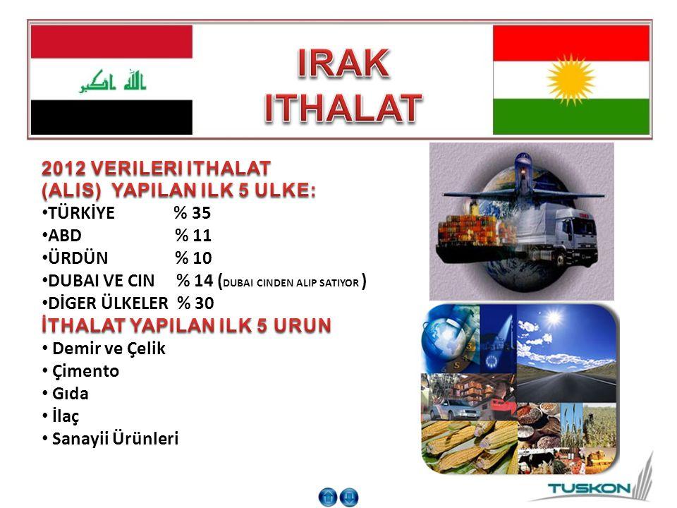 IRAK ITHALAT 2012 VERILERI ITHALAT (ALIS) YAPILAN ILK 5 ULKE: