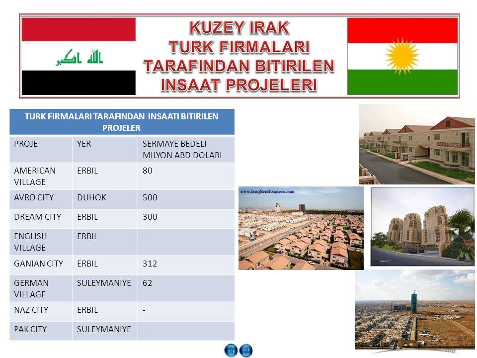 KUZEY IRAK TURK FIRMALARI TARAFINDAN BITIRILEN INSAAT PROJELERI