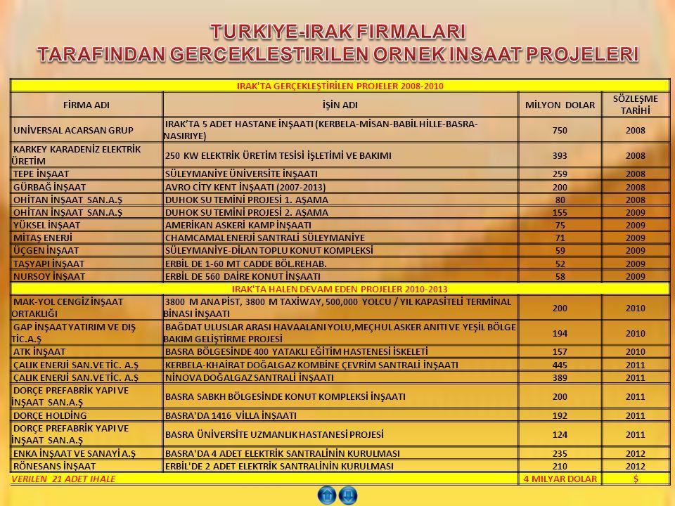 TURKIYE-IRAK FIRMALARI