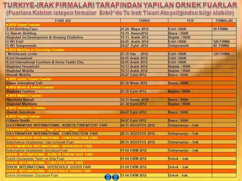 TURKIYE-IRAK FIRMALARI TARAFINDAN YAPILAN ORNEK FUARLAR