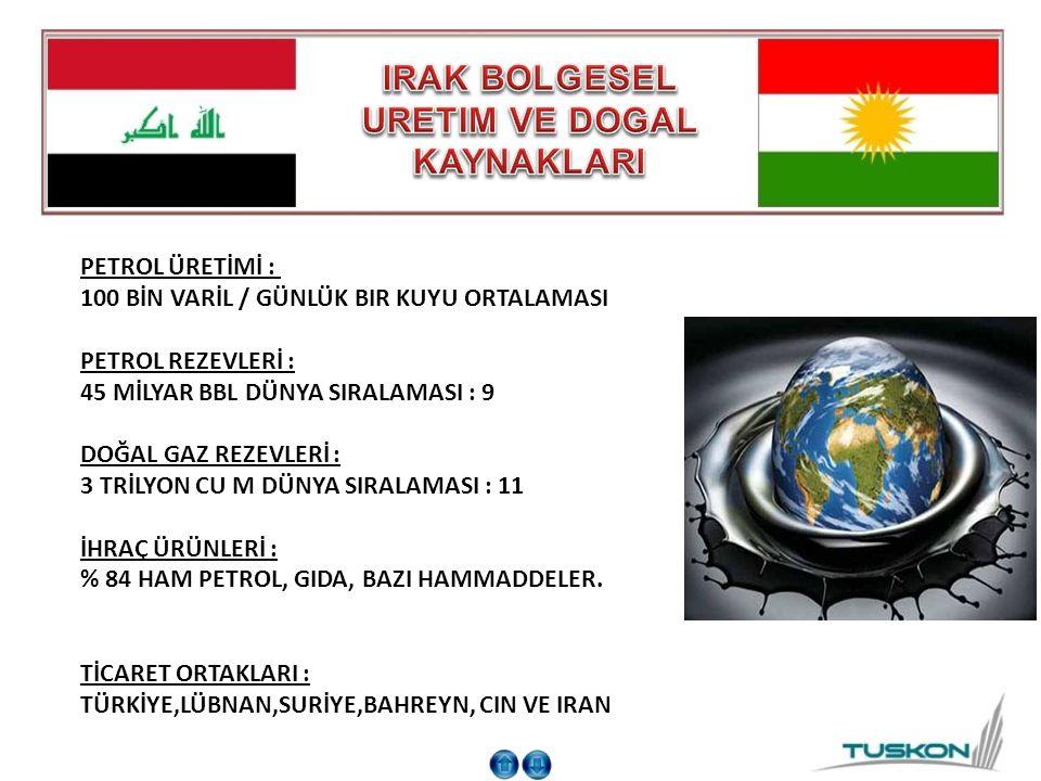 IRAK BOLGESEL URETIM VE DOGAL KAYNAKLARI