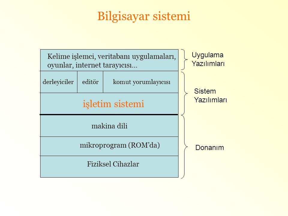 Bilgisayar sistemi işletim sistemi Uygulama Yazılımları