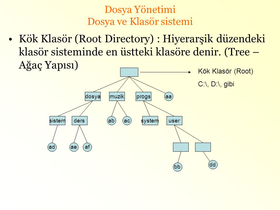 Dosya Yönetimi Dosya ve Klasör sistemi
