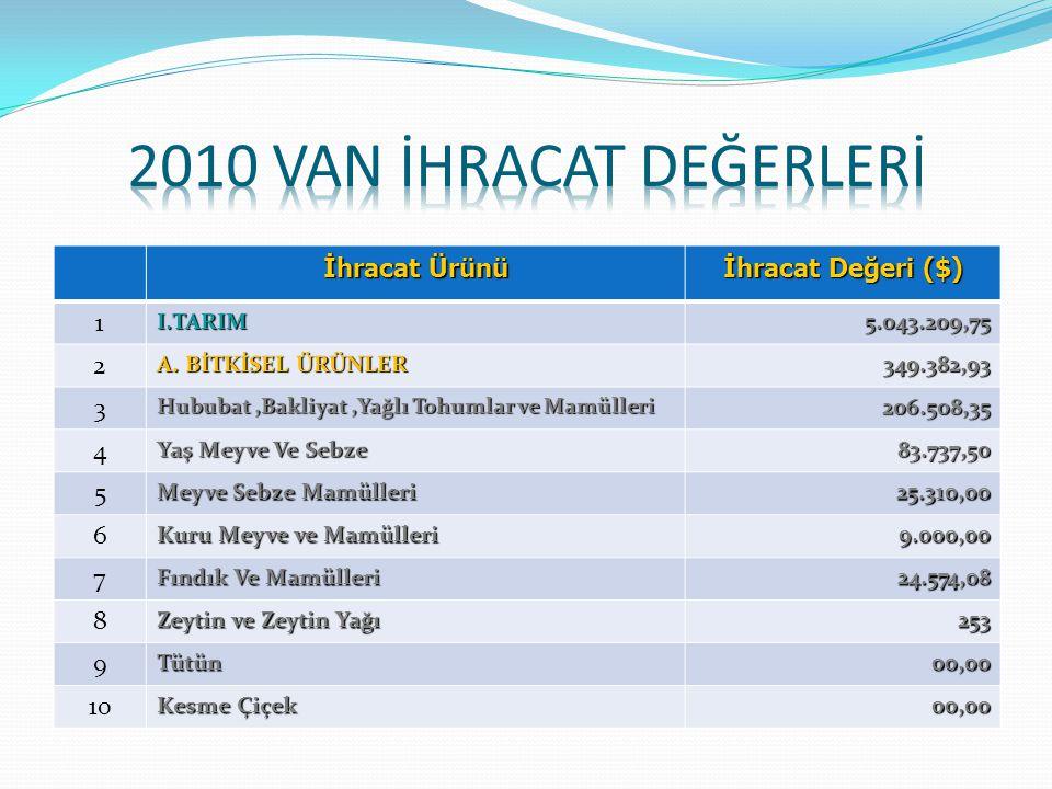 2010 VAN İHRACAT DEĞERLERİ İhracat Ürünü İhracat Değeri ($) 1 2 3 4 5
