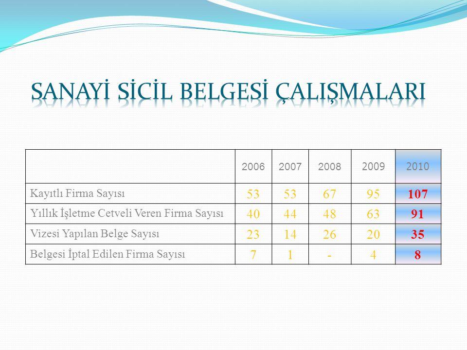 SANAYİ SİCİL BELGESİ ÇALIŞMALARI