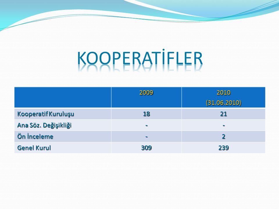 KOOPERATİFLER 2009 2010 (31.06.2010) Kooperatif Kuruluşu 18 21