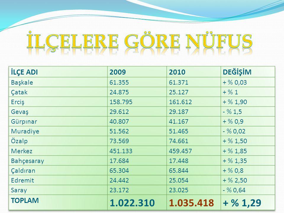 İLÇELERE GÖRE NÜFUS 1.022.310 1.035.418 + % 1,29 İLÇE ADI 2009 2010
