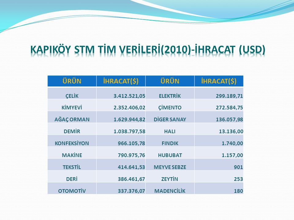 KAPIKÖY STM TİM VERİLERİ(2010)-İHRACAT (USD)