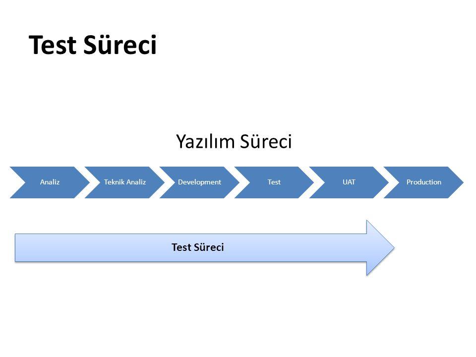 Test Süreci Yazılım Süreci Test Süreci Analiz Teknik Analiz