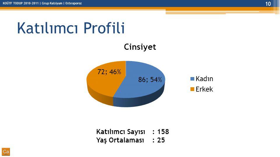 Katılımcı Profili Katılımcı Sayısı : 158 Yaş Ortalaması : 25