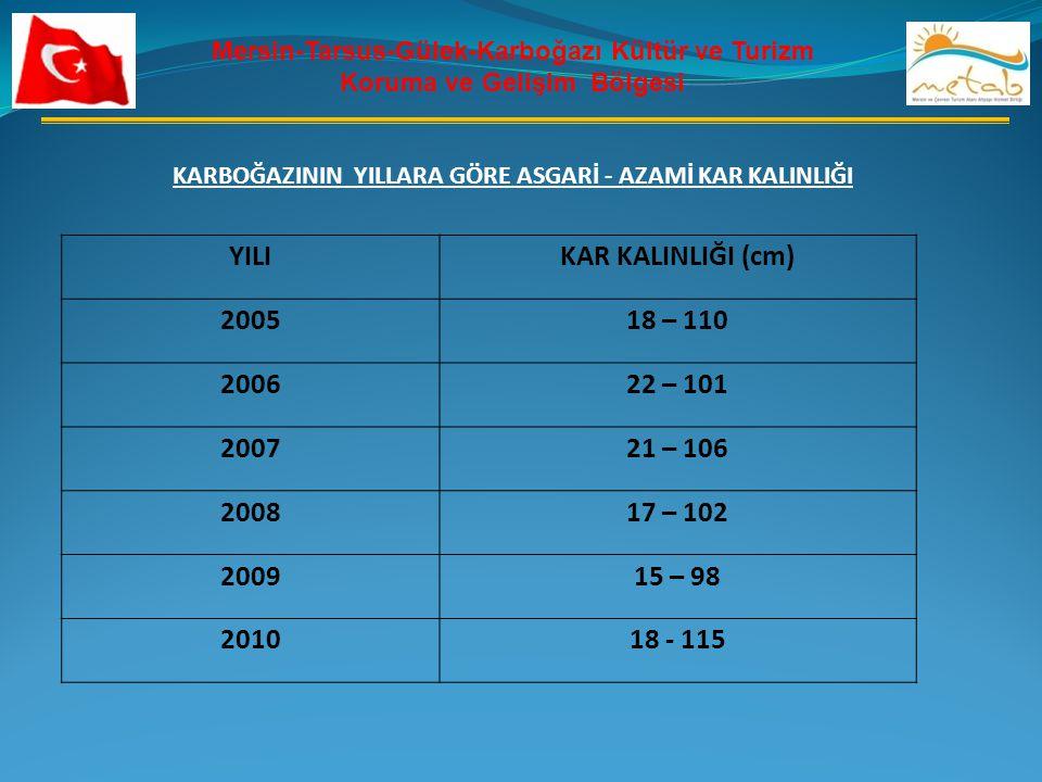 YILI KAR KALINLIĞI (cm) 2005 18 – 110 2006 22 – 101 2007 21 – 106 2008