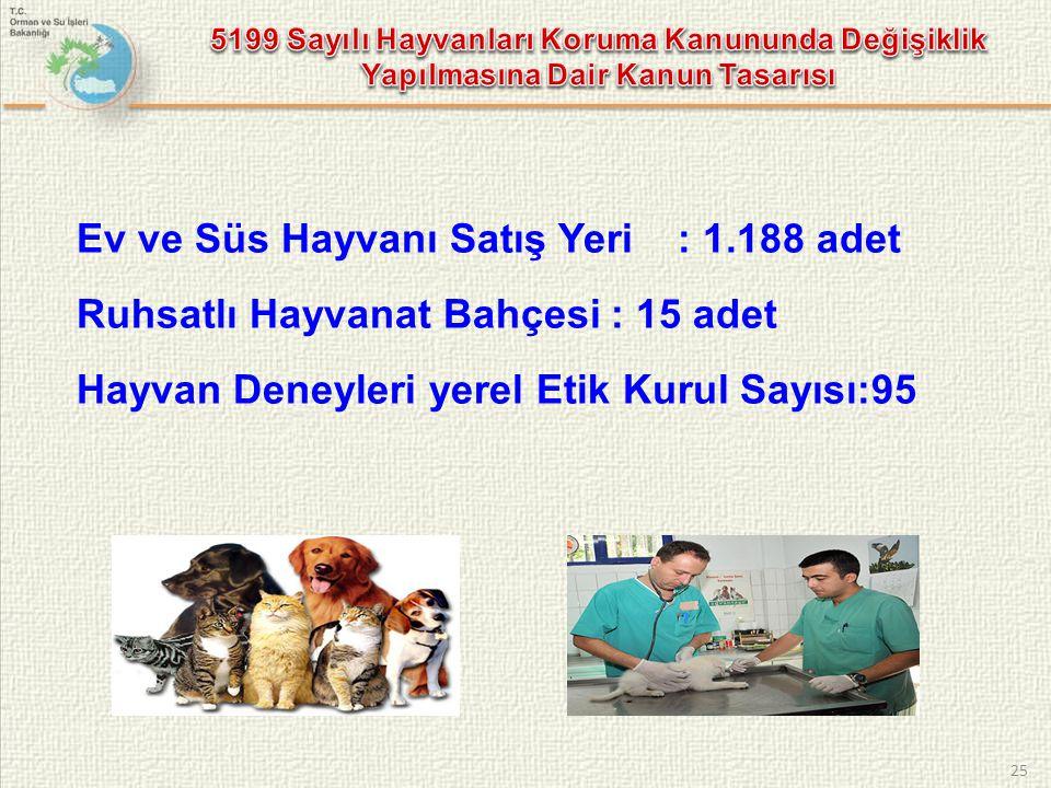 Ev ve Süs Hayvanı Satış Yeri : 1.188 adet