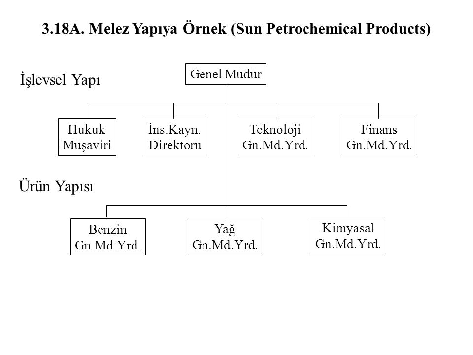3.18A. Melez Yapıya Örnek (Sun Petrochemical Products)