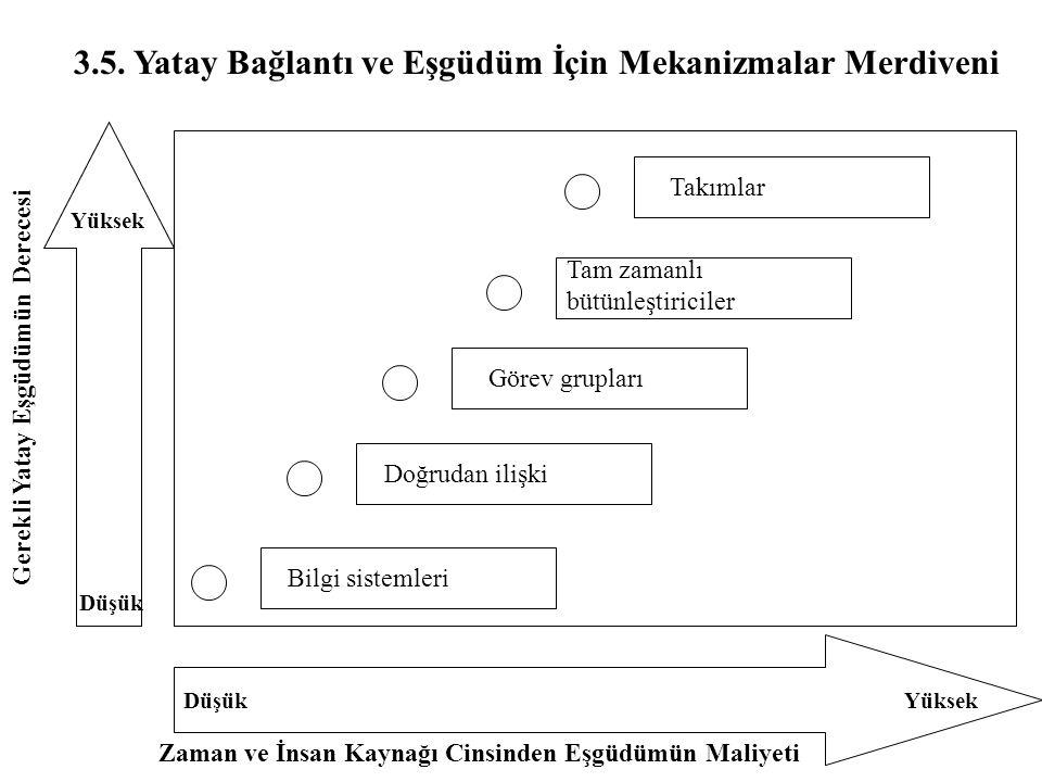 3.5. Yatay Bağlantı ve Eşgüdüm İçin Mekanizmalar Merdiveni