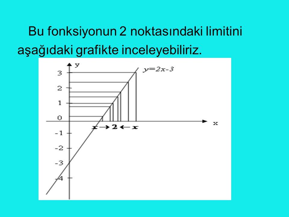 Bu fonksiyonun 2 noktasındaki limitini