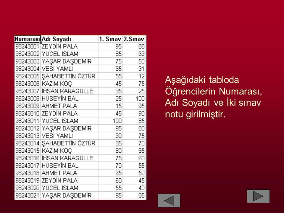 Aşağıdaki tabloda Öğrencilerin Numarası, Adı Soyadı ve İki sınav notu girilmiştir.