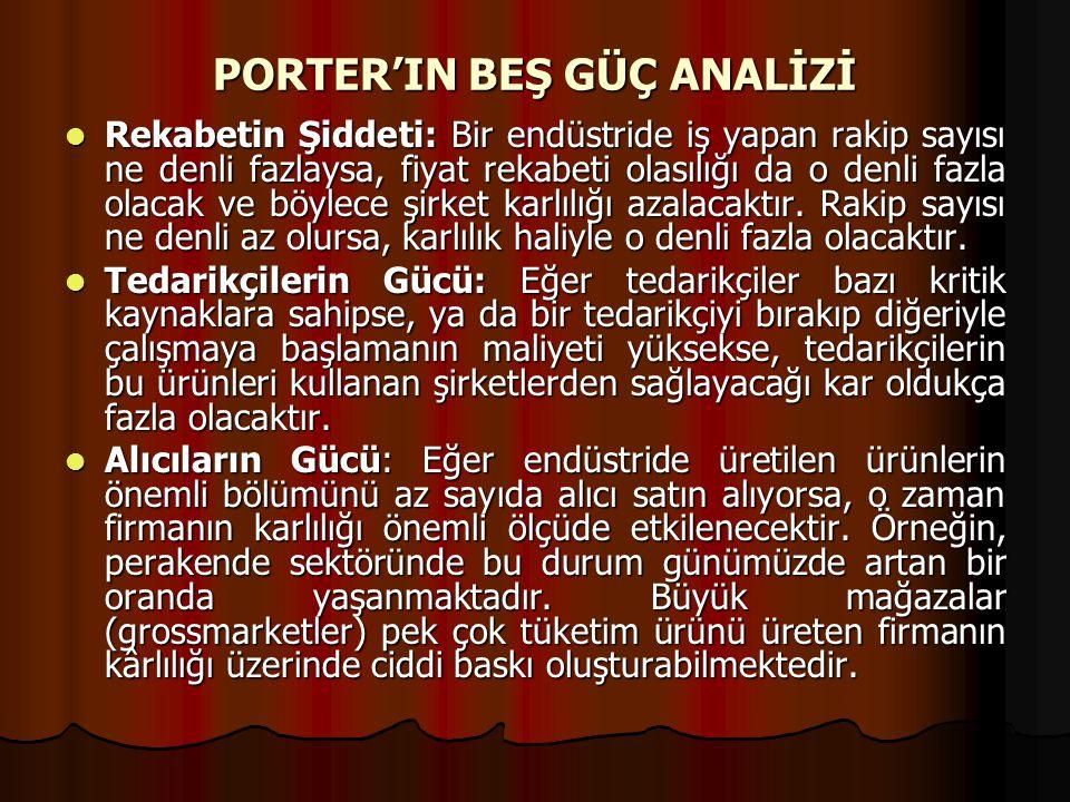 PORTER'IN BEŞ GÜÇ ANALİZİ