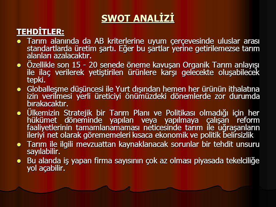 SWOT ANALİZİ TEHDİTLER: