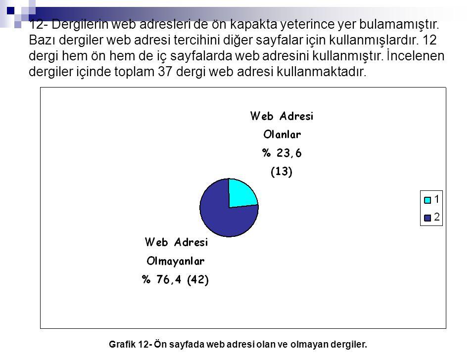 Grafik 12- Ön sayfada web adresi olan ve olmayan dergiler.