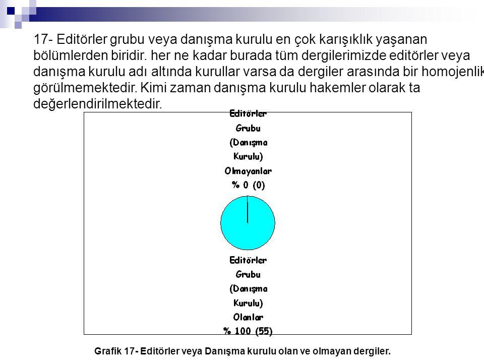 Grafik 17- Editörler veya Danışma kurulu olan ve olmayan dergiler.